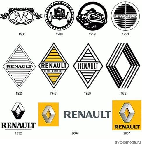 История логотипа Renault