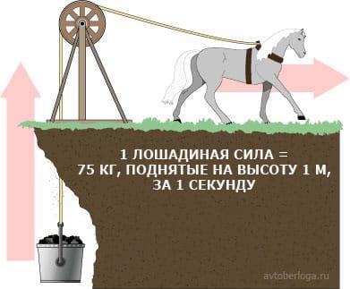 Как рассчитывается лошадиная сила