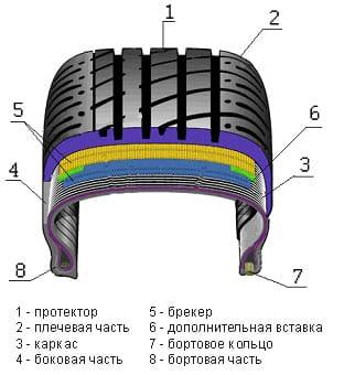 Конструкция автомобильных шин