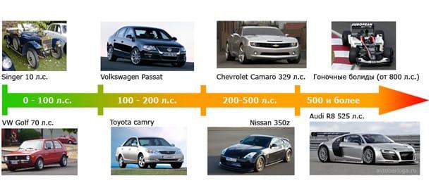 Шкала, дающая примерное представление о диапазоне мощности двигателей