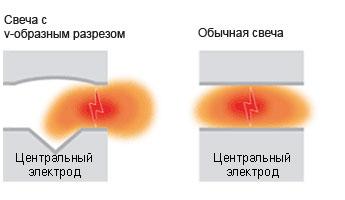 Свеча зажигания с V-образным разрезом на сердечнике