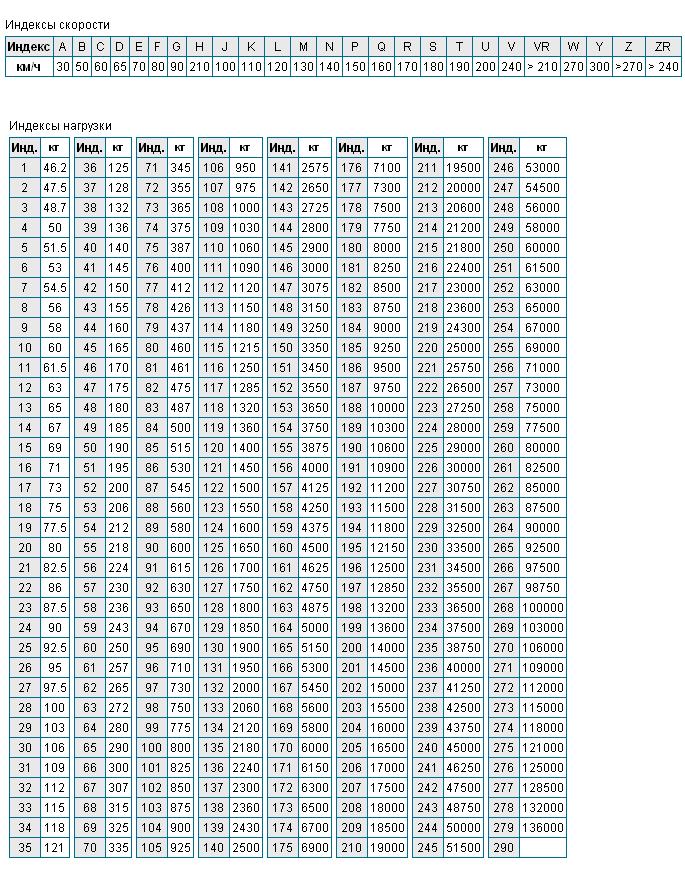 Таблицы индексов нагрузки и скорости